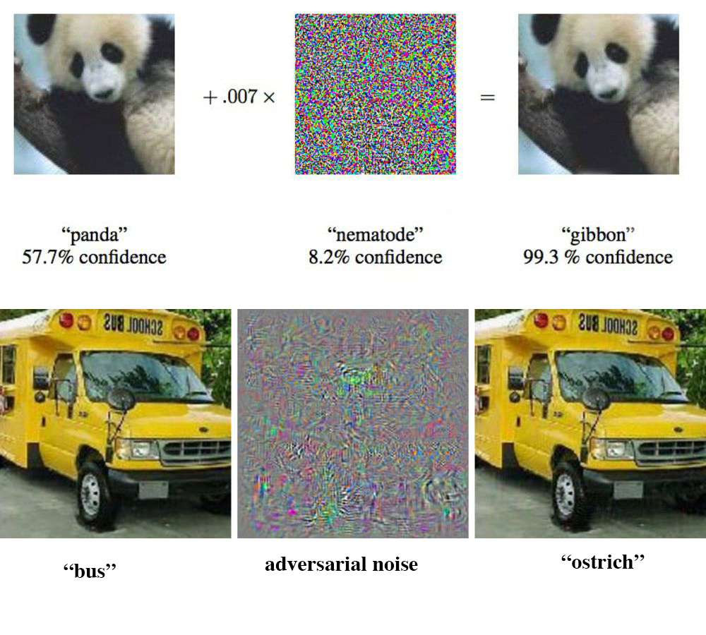 So-called adversarial noise, mostly undetectable to human eyes,  causes machine learning algorithms to confuse simple objects. Above, adversarial noise causes an algorithm to confuse a panda with a gibbon. Below, adversarial noise causes an algorithm to confuse a school bus with an ostrich.