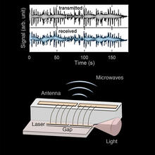 This image shows the device emitting microwaves wirelessly and the waveform of the song that the radio transmitted.
